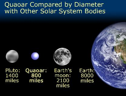 Comparison of Quaoar with Pluto, Earth and Moon