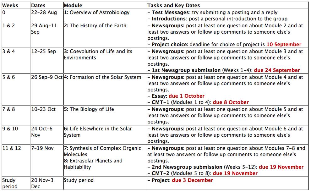 Astronomy Essay Topics