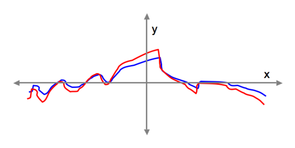 correlated functions