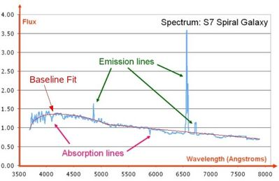 baseline or continuum fit to spectral line data