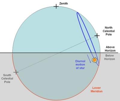 astronomy diagram of meridian - photo #16