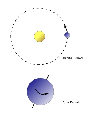 Orbital and spin period diagram