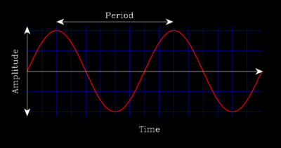 how to find period waves