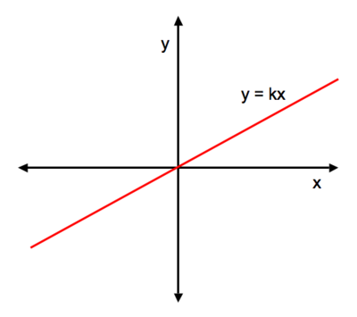 Linearly Proportional Cosmos