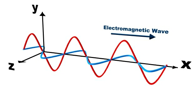 Electromagnetic Radiation | COSMOS