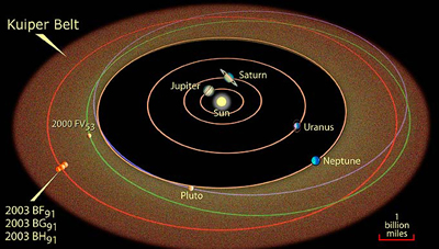 Solar system with asteroid belt and kuiper belt