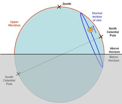 astronomy diagram of meridian - photo #3