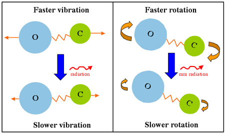 Molecules can emit radiation by changing either their rotational or vibrational states.