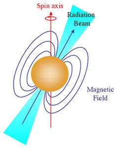 neutron star cosmos