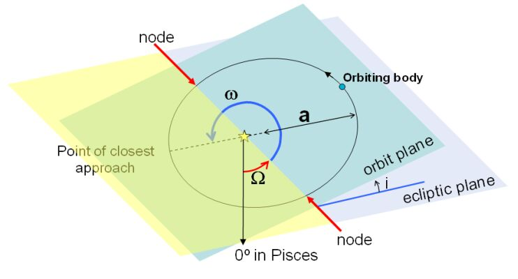 Orbital Elements Cosmos