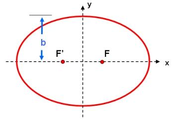 Semi-minor Axis   COSMOS