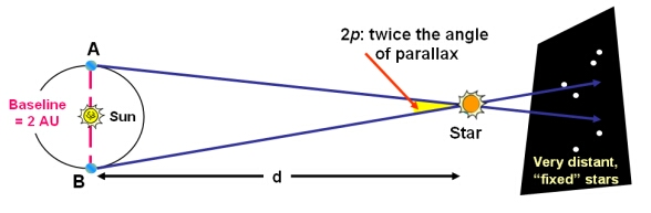 Trigonometric Parallax | COSMOS
