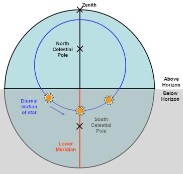 astronomy diagram of meridian - photo #2