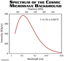 Spectrum of the cosmic microwave background