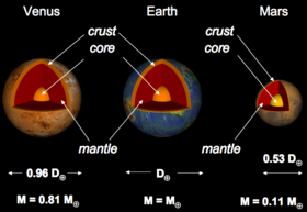 comparative structure of Mars