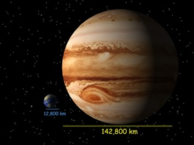 Scale of the Solar System: comparing Earth and Jupiter