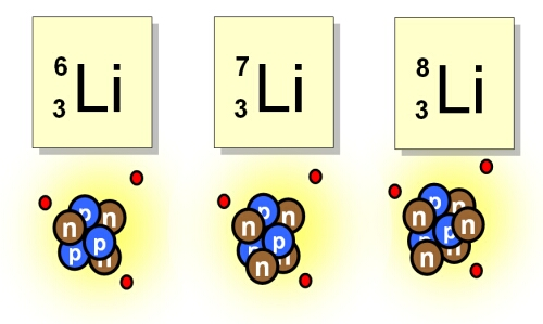 Three isotopes of Lithium: the stable Lithium-6, Lithium-7 and the unstable