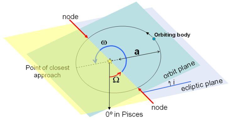 Orbital Elements Cas Cms
