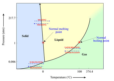 Which Of The Following Is Liquid At Room Temperature