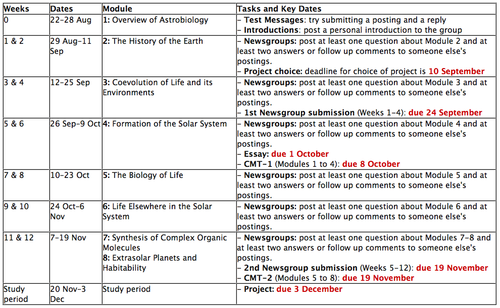Astrophysics examples of well written research papers