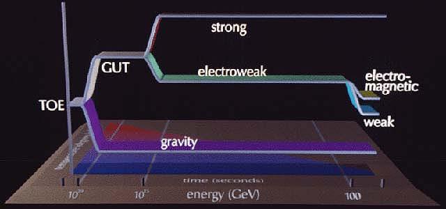 The Big Bang Model Of The Universe